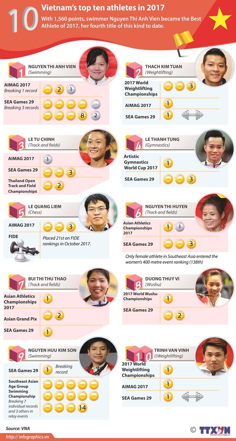 Vietnam's top ten athletes in 2017 hinh anh 1