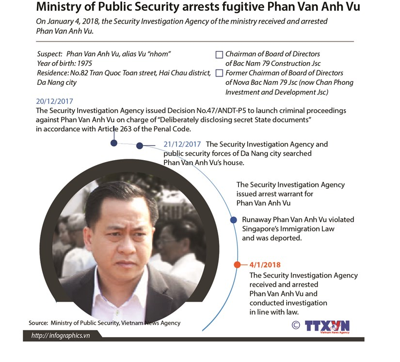 Ministry of Public Security arrests fugitive Phan Van Anh Vu hinh anh 1