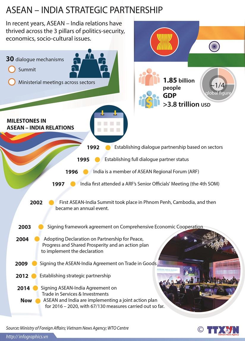 ASEAN - India Strategic Partnership hinh anh 1