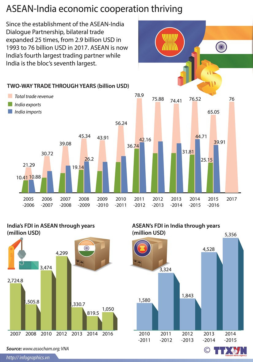 ASEAN-India economic cooperation thriving hinh anh 1