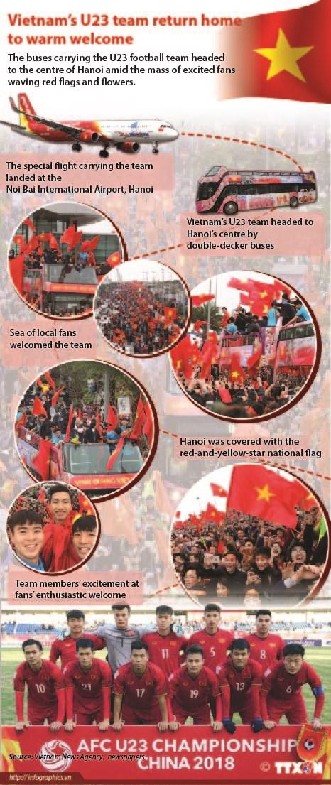 Vietnam's U23 team return home to warm welcome hinh anh 1
