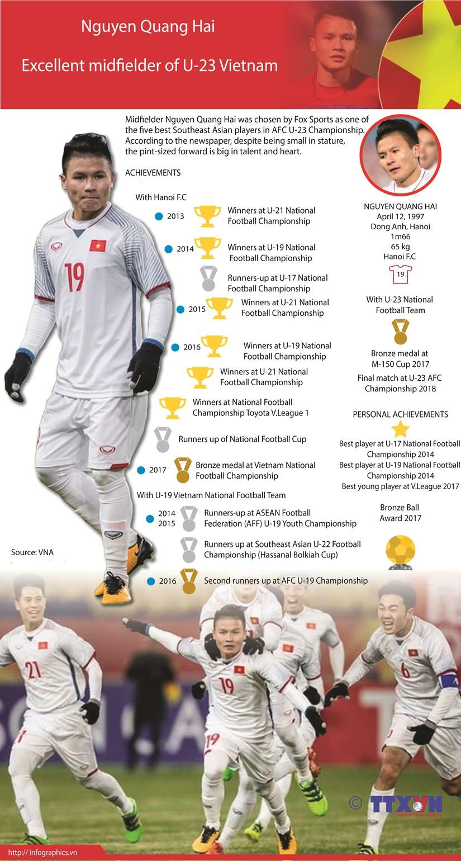 Nguyen Quang Hai - Excellent midfielder of U-23 Vietnam hinh anh 1