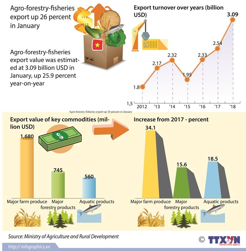 Agro-forestry-fisheries export up 26 percent in January hinh anh 1