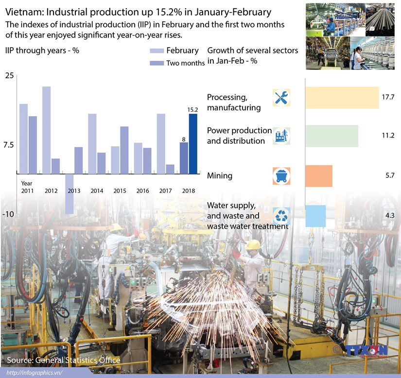Vietnam: Industrial production up 15.2% in January-February hinh anh 1