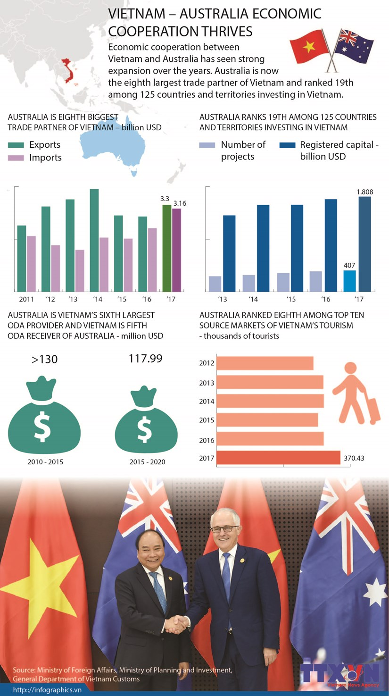 Vietnam – Australia economic cooperation thrives hinh anh 1