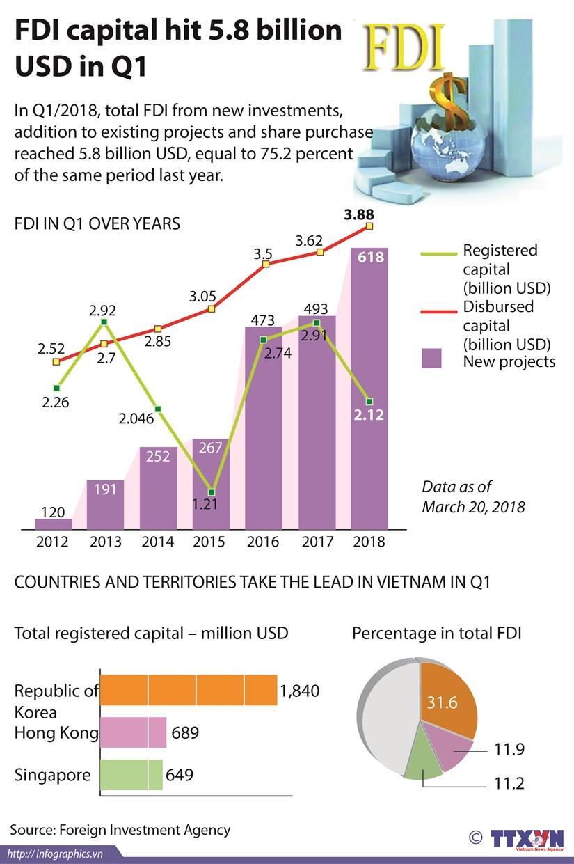 FDI capital hits 5.8 billion USD in Q1 hinh anh 1