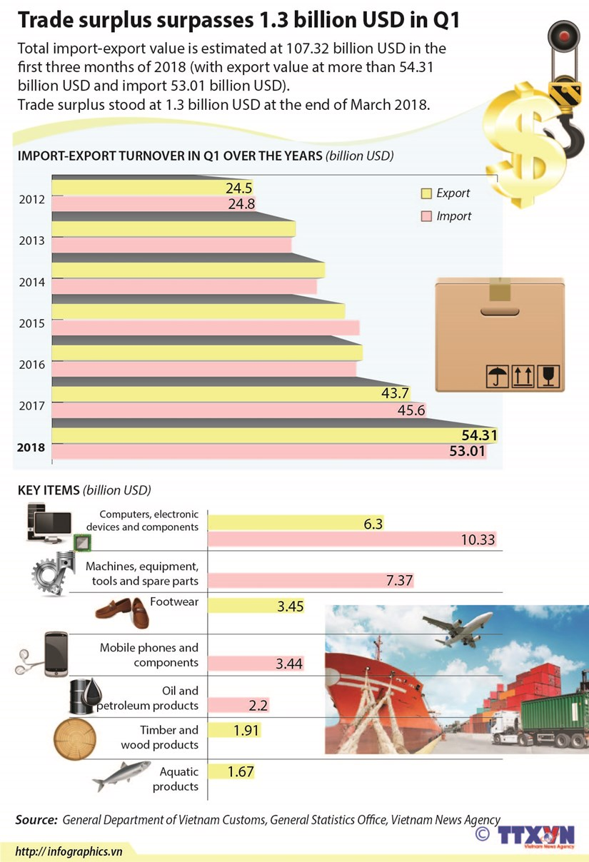 Trade surplus surpasses 1.3 billion USD in Q1 hinh anh 1