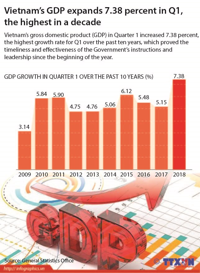 Vietnam's GDP expands 7.38 percent in Q1, the highest in a decade hinh anh 1