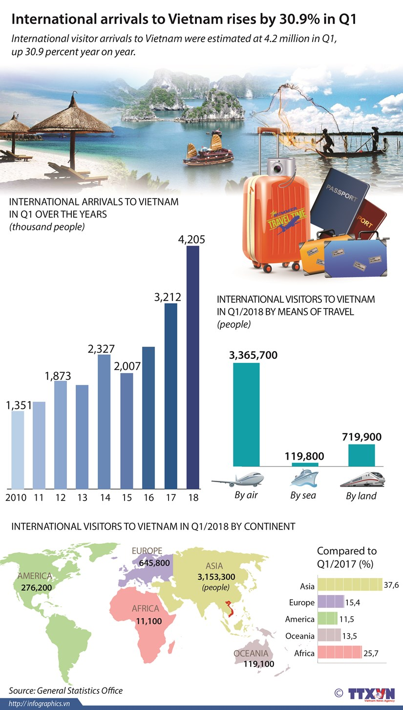 International arrivals to Vietnam rises by 30.9% in Q1 hinh anh 1