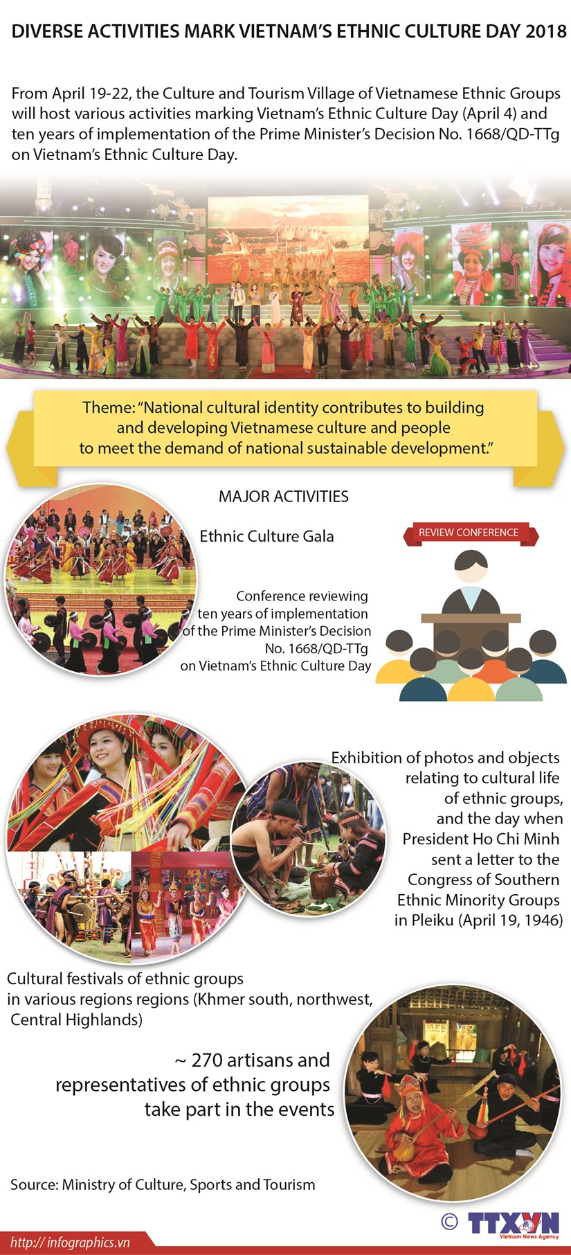 Diverse activities mark Vietnam's Ethnic Culture Day 2018 hinh anh 1