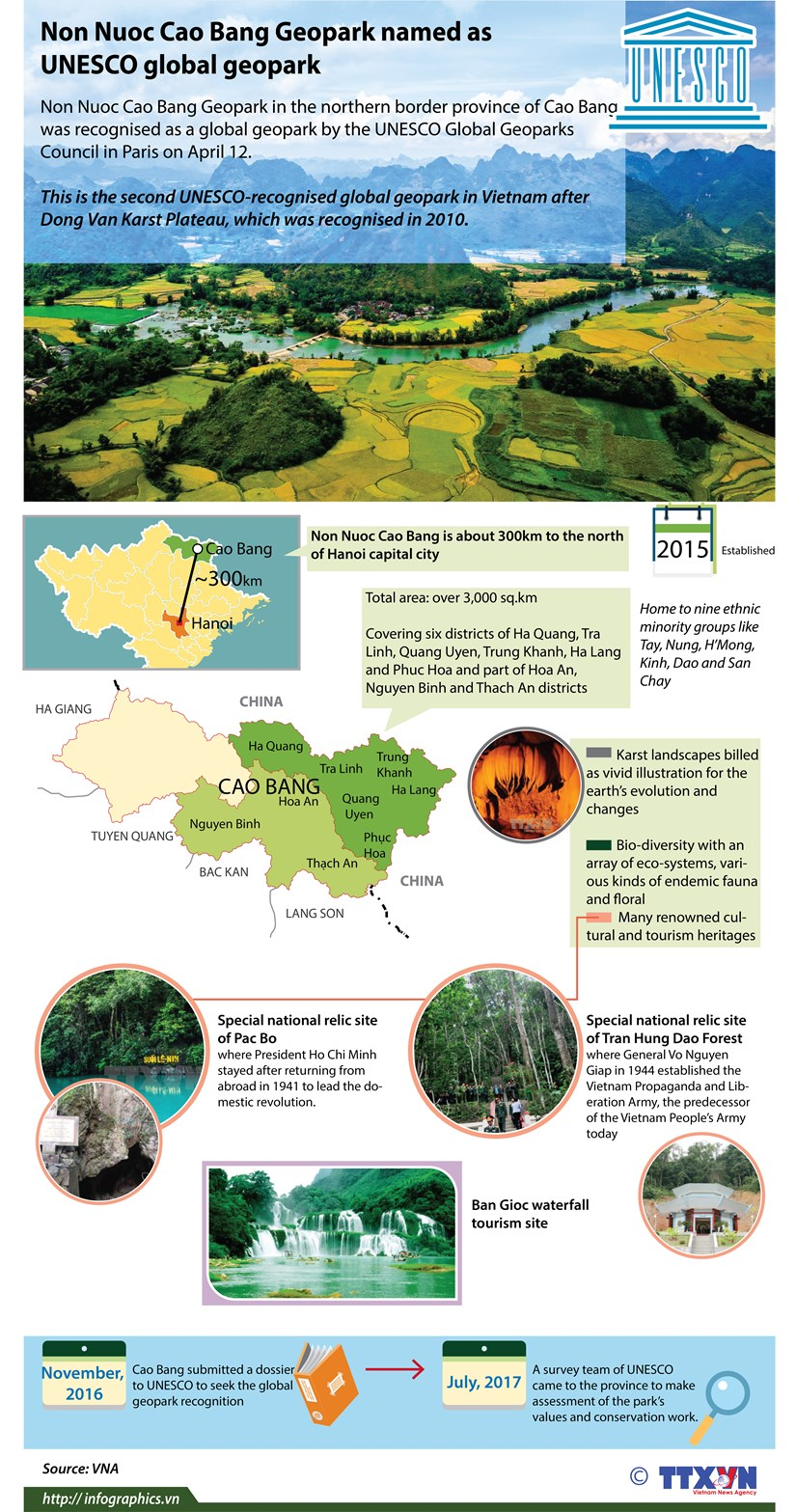 Non Nuoc Cao Bang Geopark named as UNESCO global geopark hinh anh 1