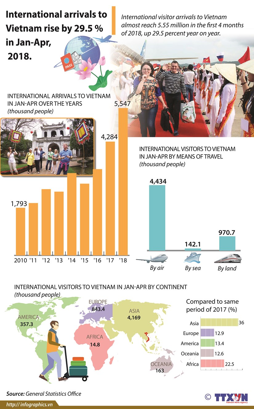 International arrivals to Vietnam rise by 29.5 pct in first 4 months hinh anh 1