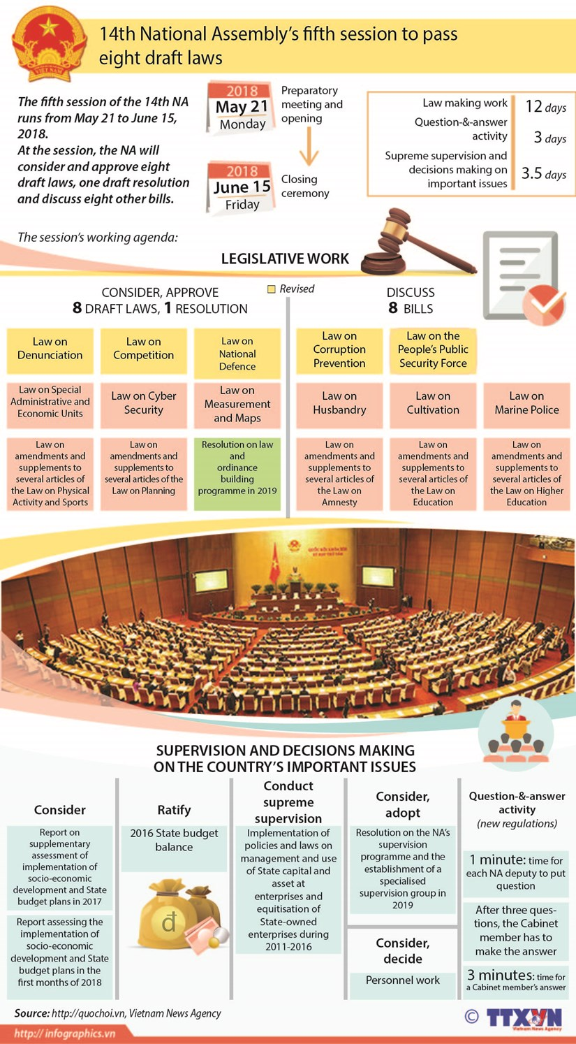 14th National Assembly's fifth session to pass eight draft laws hinh anh 1