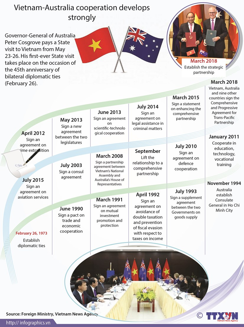 Vietnam-Australia cooperation develops strongly hinh anh 1