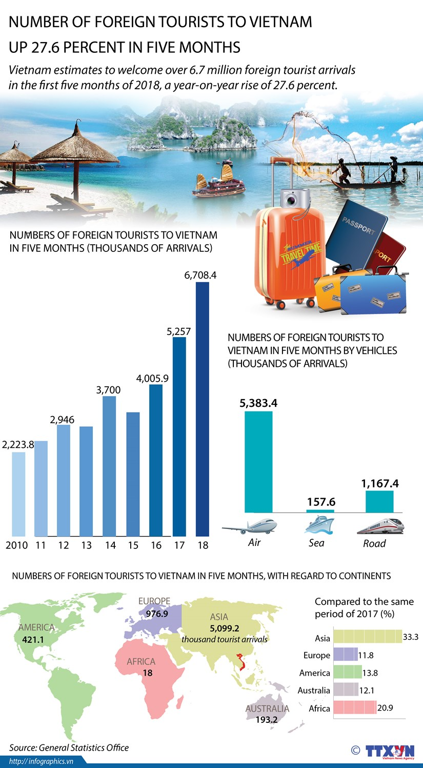 Number of foreign tourists to Vietnam up 27.6 percent in five months hinh anh 1