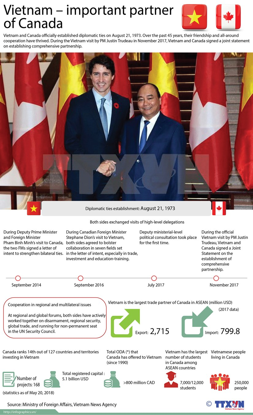 Vietnam – important partner of Canada hinh anh 1