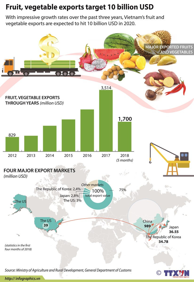 Fruit, vegetable exports target 10 billion USD hinh anh 1