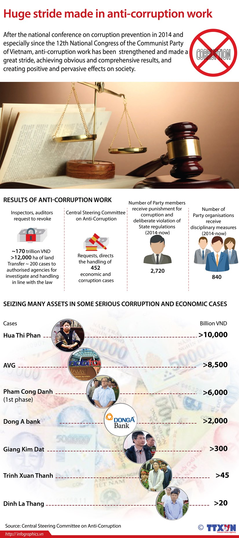 Huge stride made in anti-corruption work hinh anh 1