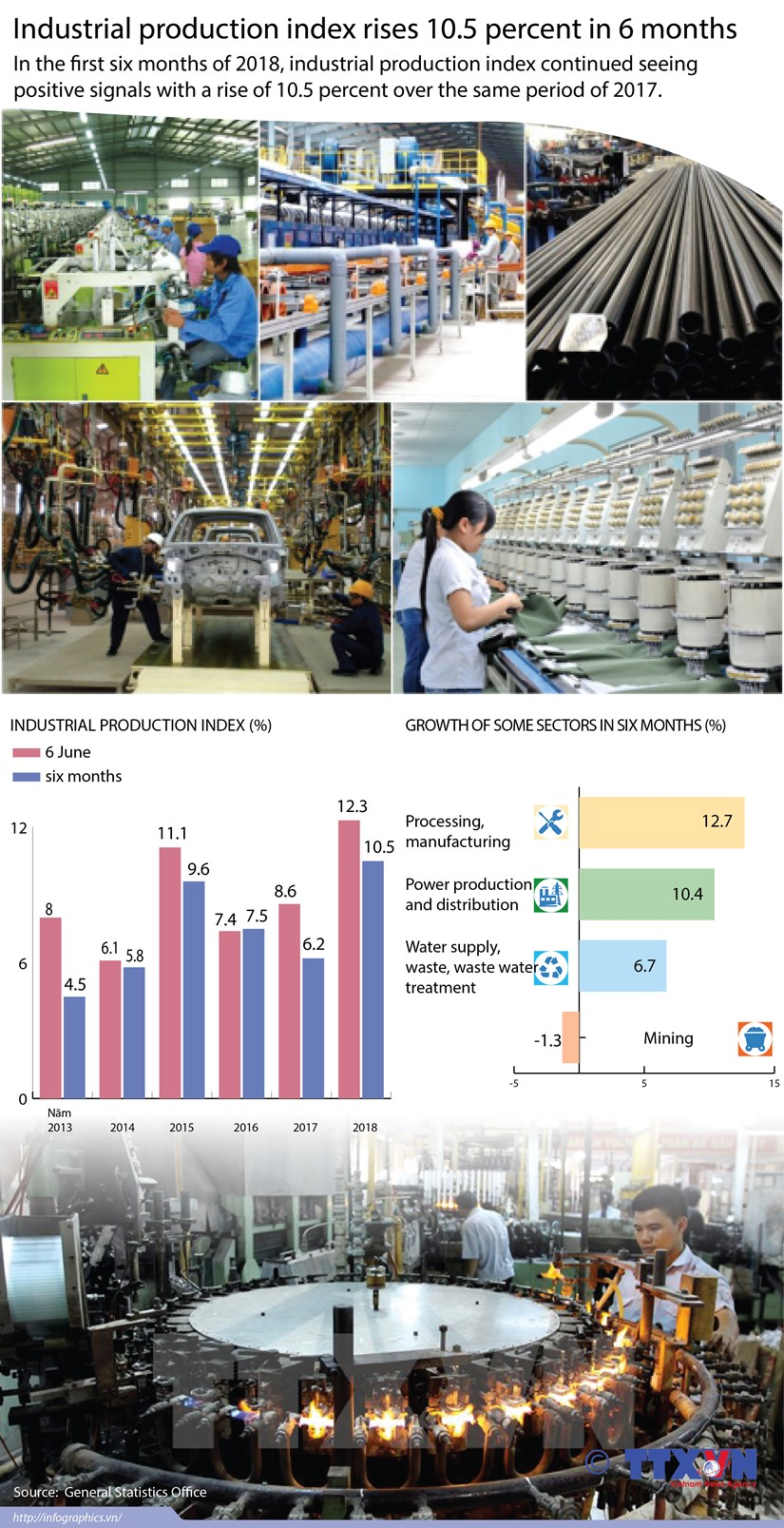 Industrial production index expands 10.5 percent in six months hinh anh 1