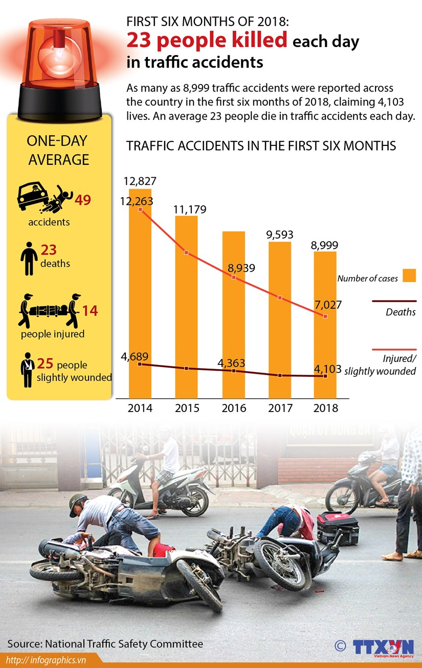 Traffic accidents kill 23 people each day hinh anh 1