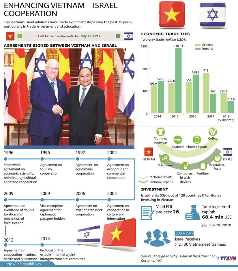 Enhancing Vietnam - Israel cooperation hinh anh 1