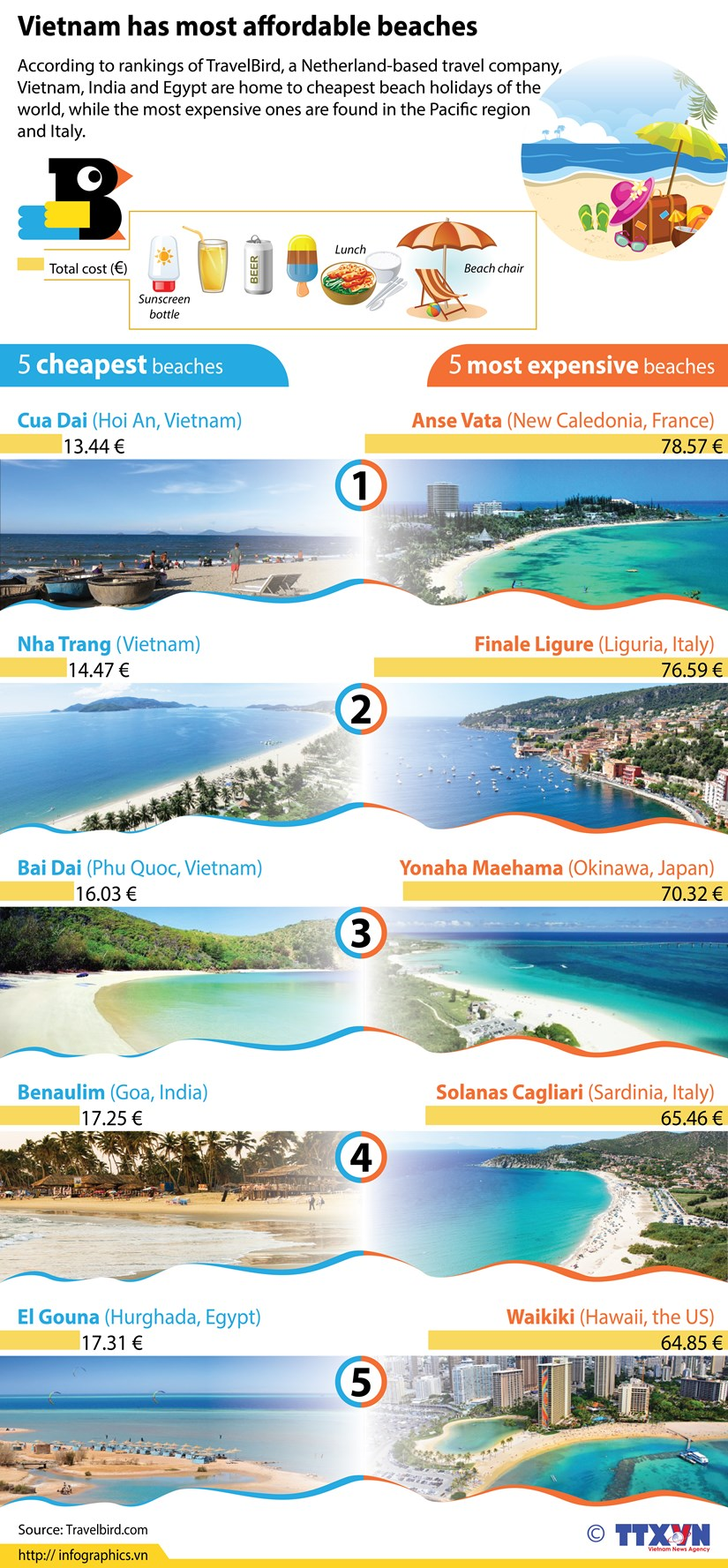 Vietnam has most affordable beaches hinh anh 1