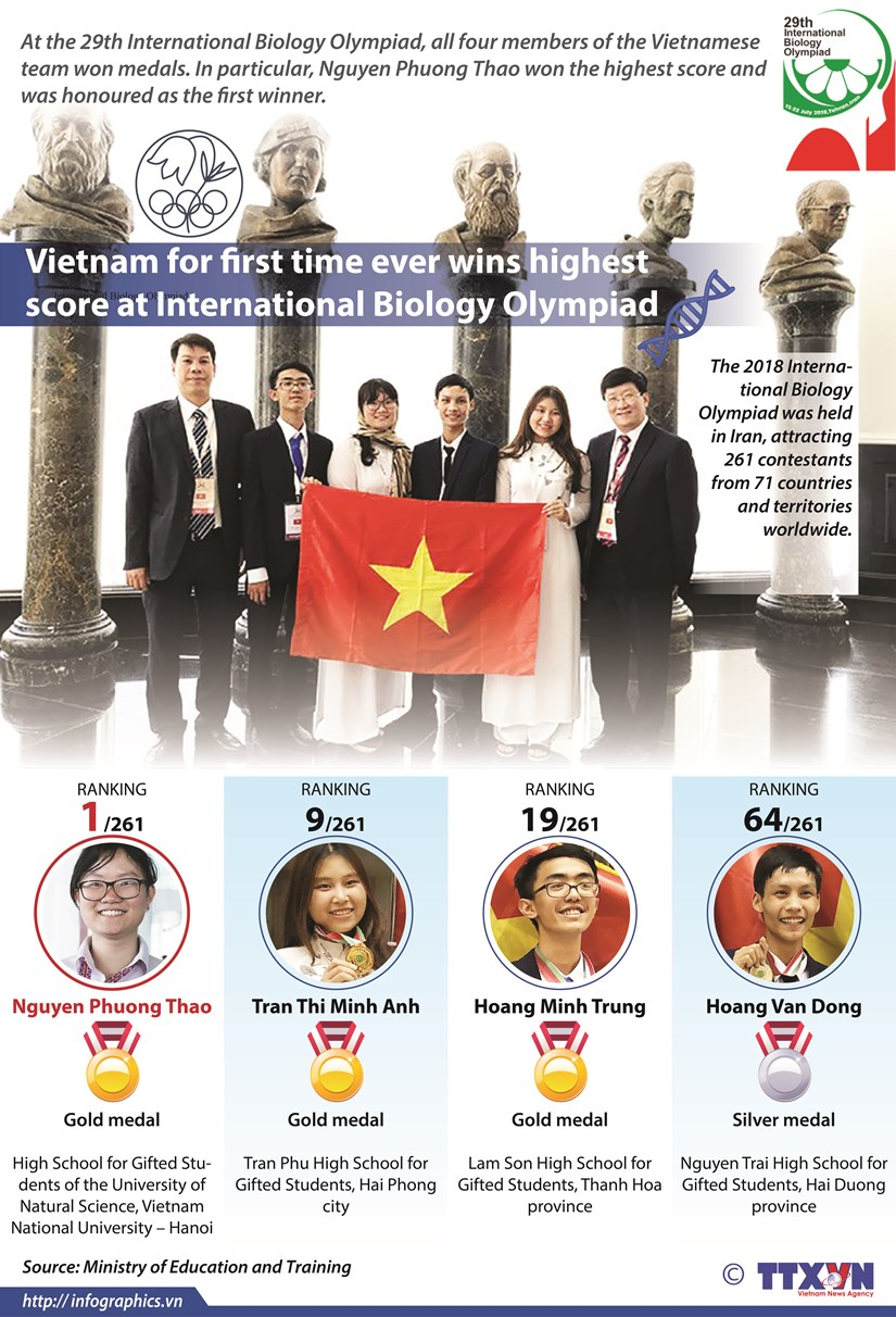 Vietnam for first time wins highest score at Int'l Biology Olympiad hinh anh 1