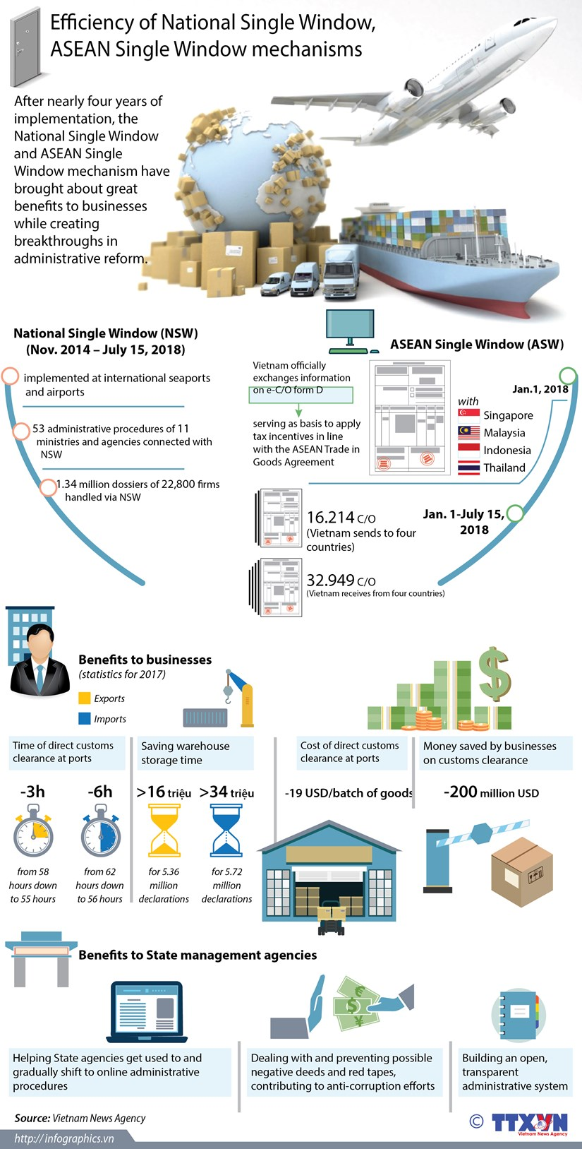 Efficiency of National Single Window, ASEAN Single Window mechanisms hinh anh 1