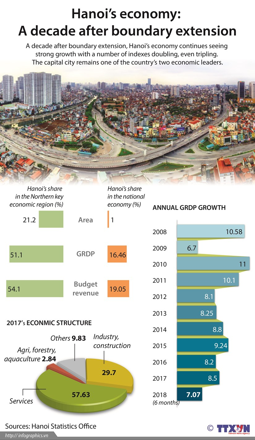 Hanoi's economy: A decade after boundary extension hinh anh 1
