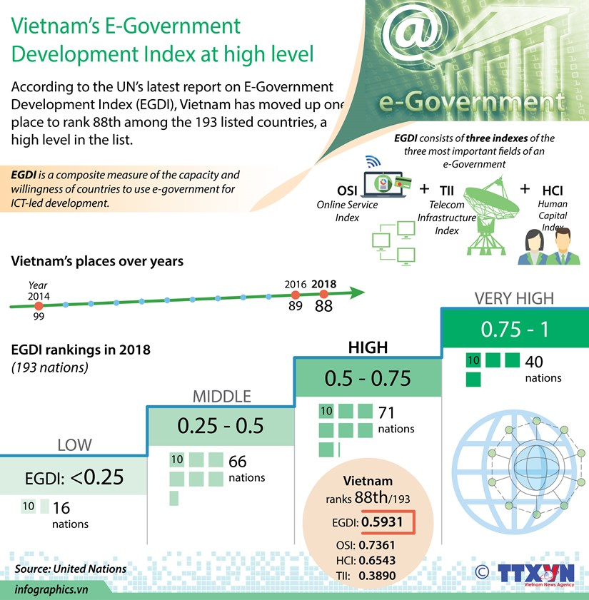 Vietnam's E-Government Development Index at high level hinh anh 1