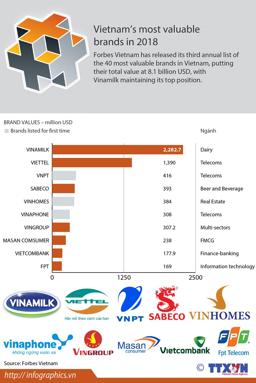 Vietnam's most valuable brands in 2018 hinh anh 1