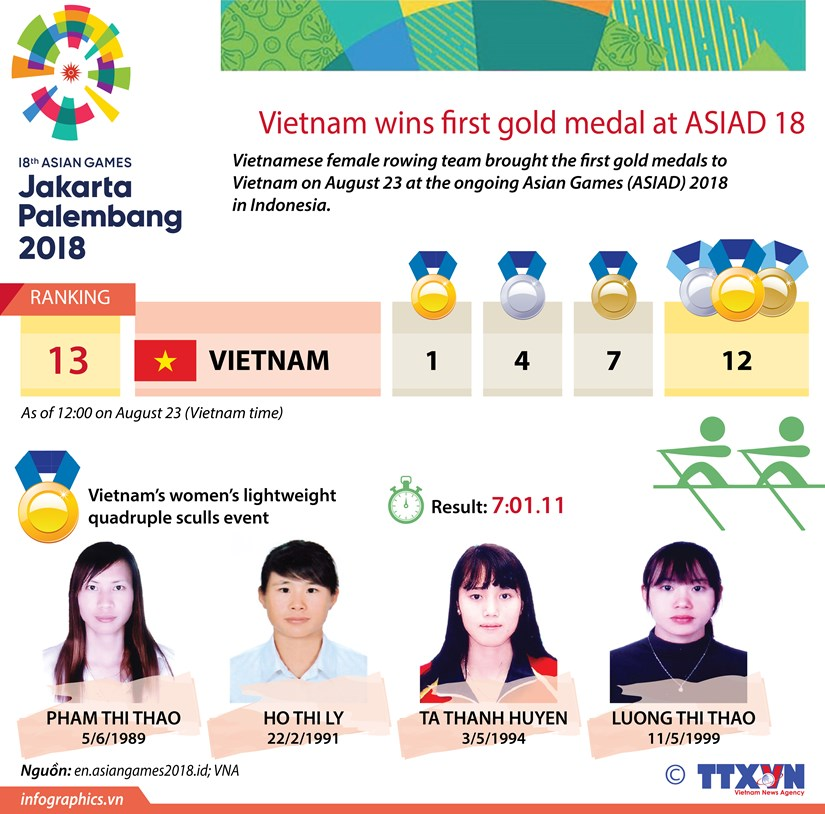 Vietnam wins first gold medal at ASIAD 18 hinh anh 1