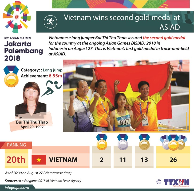 Vietnam wins second gold medal at ASIAD hinh anh 1