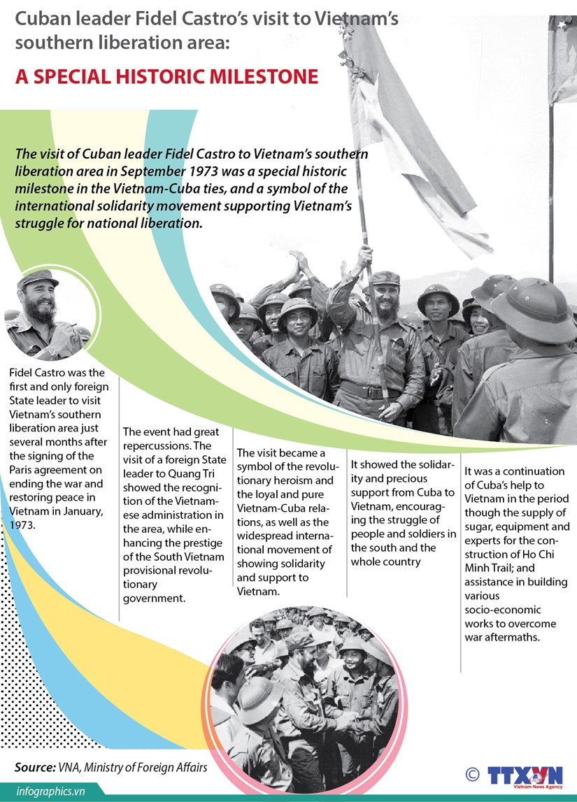 Significance of Fidel Castro's visit to Vietnam in 1973 hinh anh 1