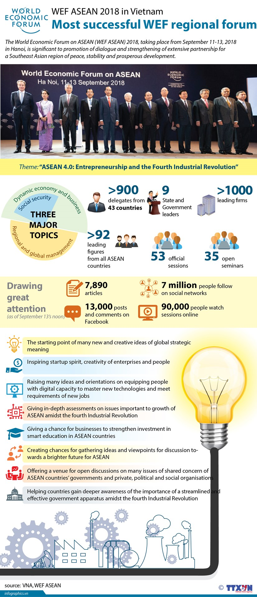 WEF ASEAN 2018 in Vietnam: Most successful WEF regional forum hinh anh 1