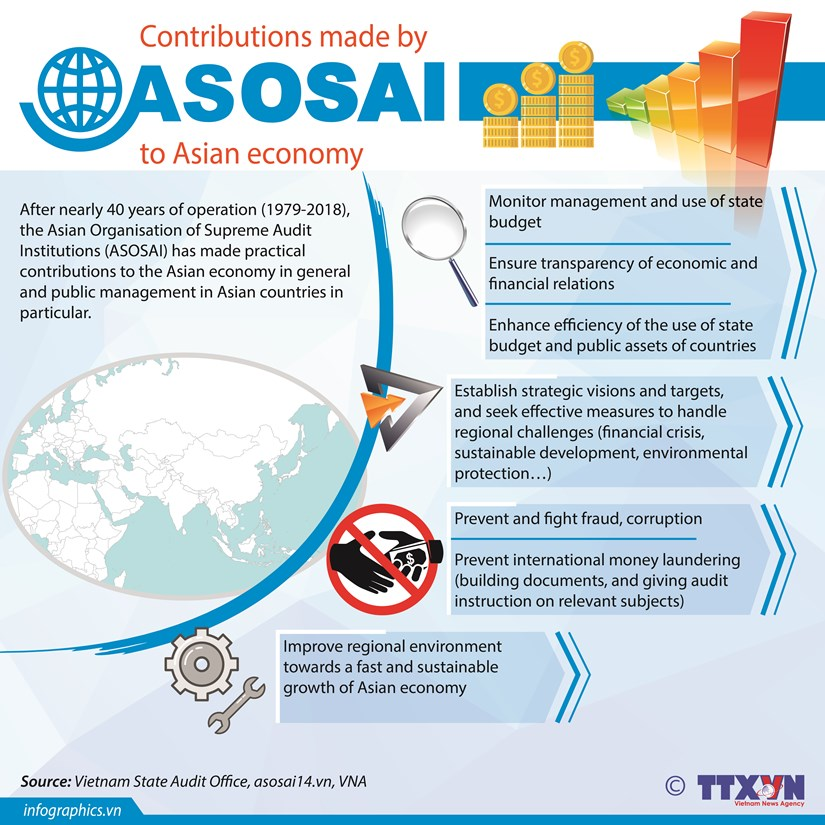 ASOSAI's contributions to Asian economy hinh anh 1