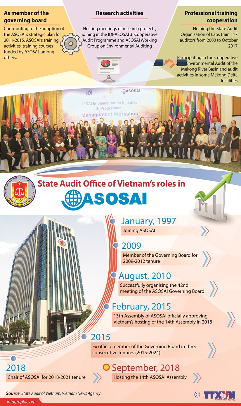 State Audit Office of Vietnam's role in ASOSAI hinh anh 1