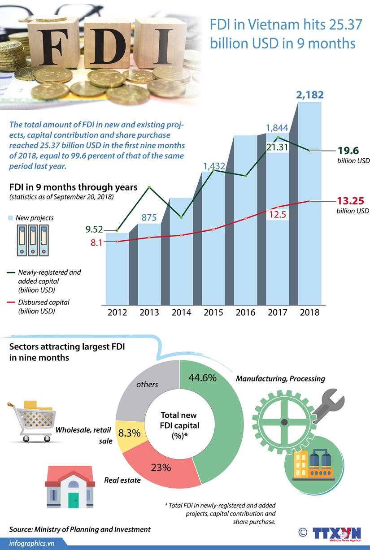 FDI in Vietnam hits 25.37 billion USD in 9 months hinh anh 1