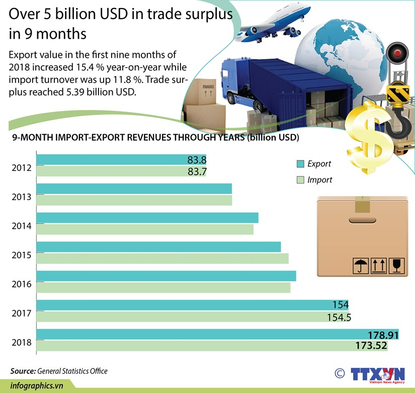 Over 5 billion USD in trade surplus in 9 months hinh anh 1