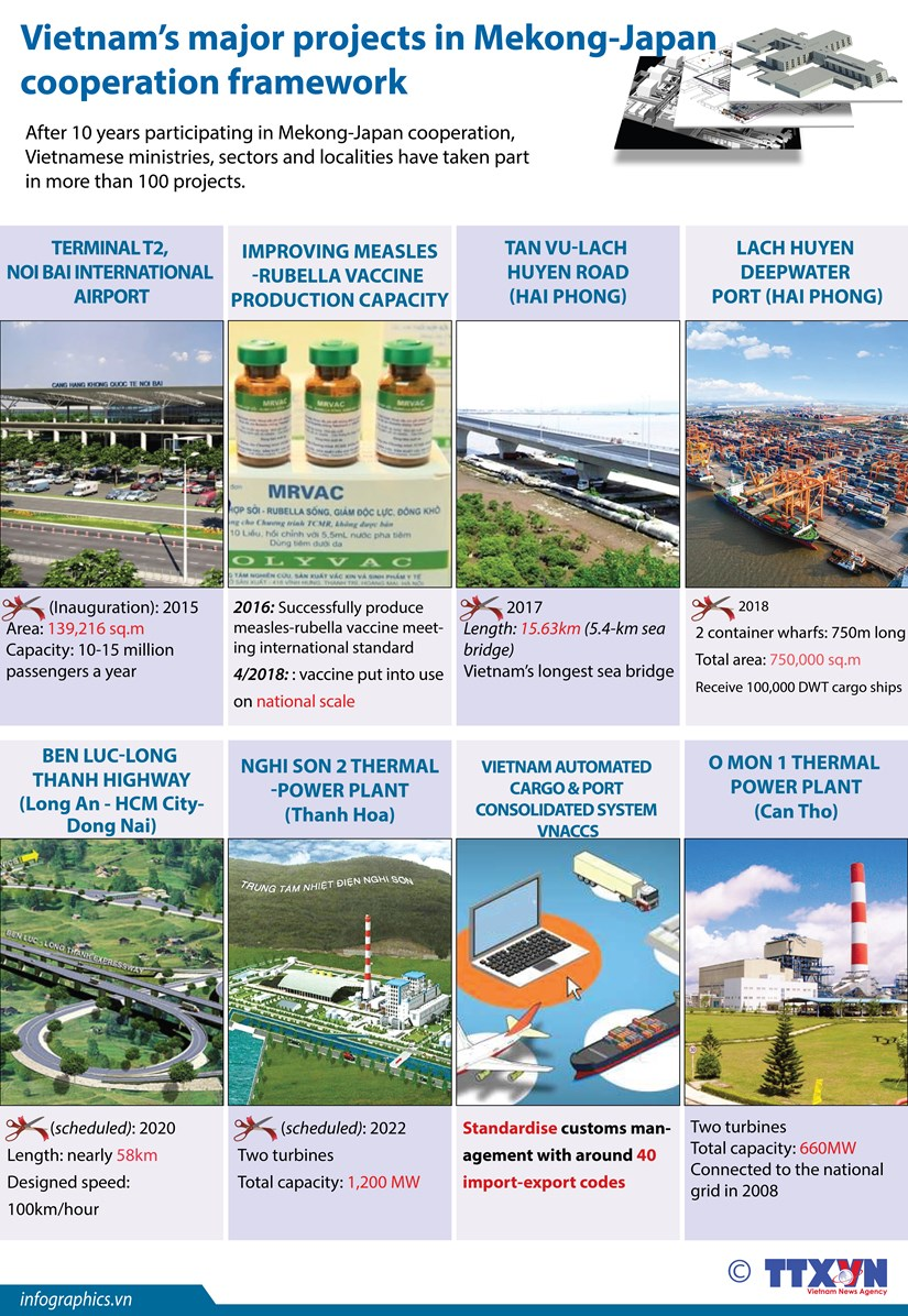 Vietnam's major projects in Mekong-Japan cooperation framework hinh anh 1