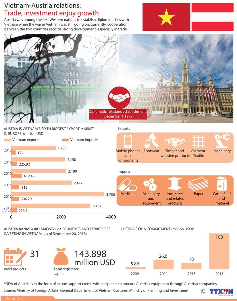 Vietnam-Austria relations: Trade, investment enjoy growth hinh anh 1