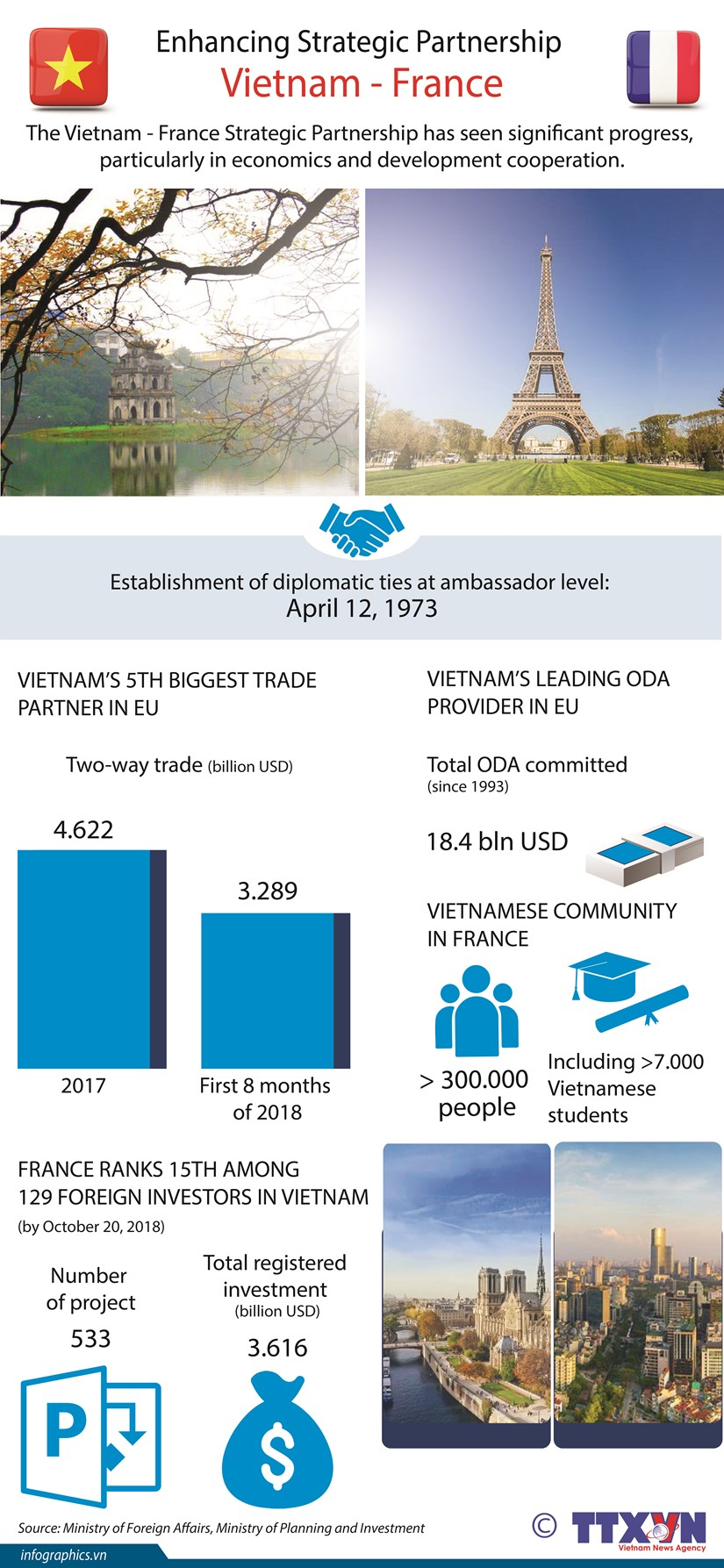 Enhancing Vietnam – France Strategic Partnership hinh anh 1