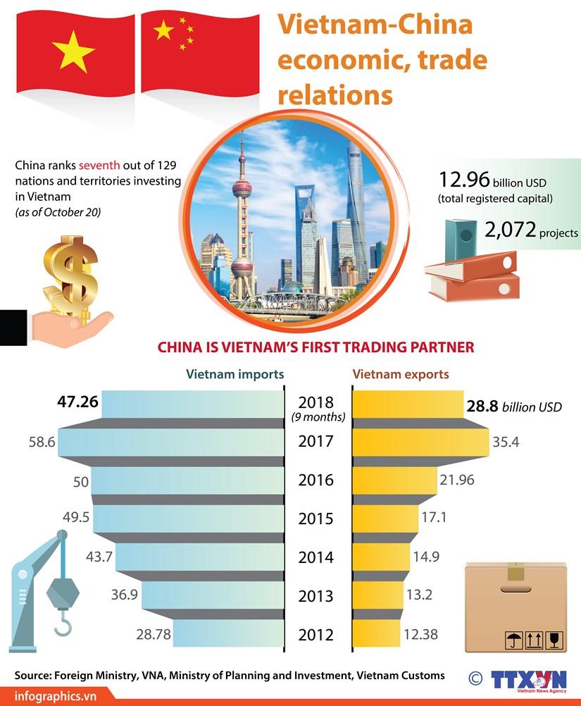 Vietnam-China economic, trade relations hinh anh 1