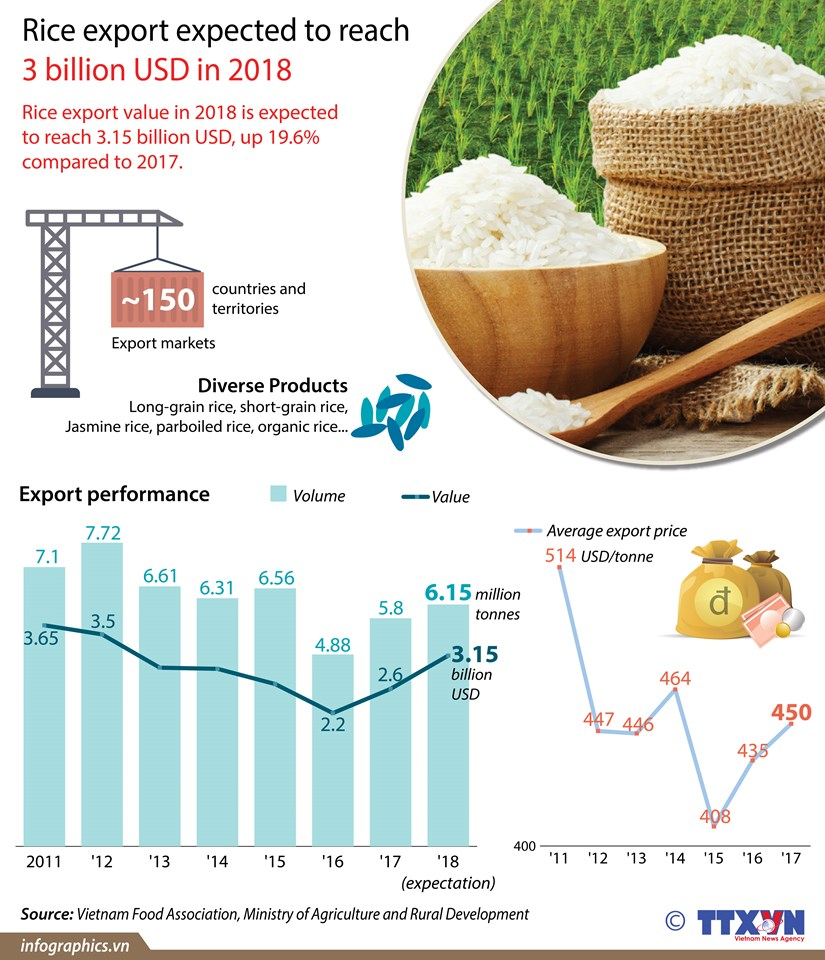 Rice export expected to reach 3 billion USD hinh anh 1