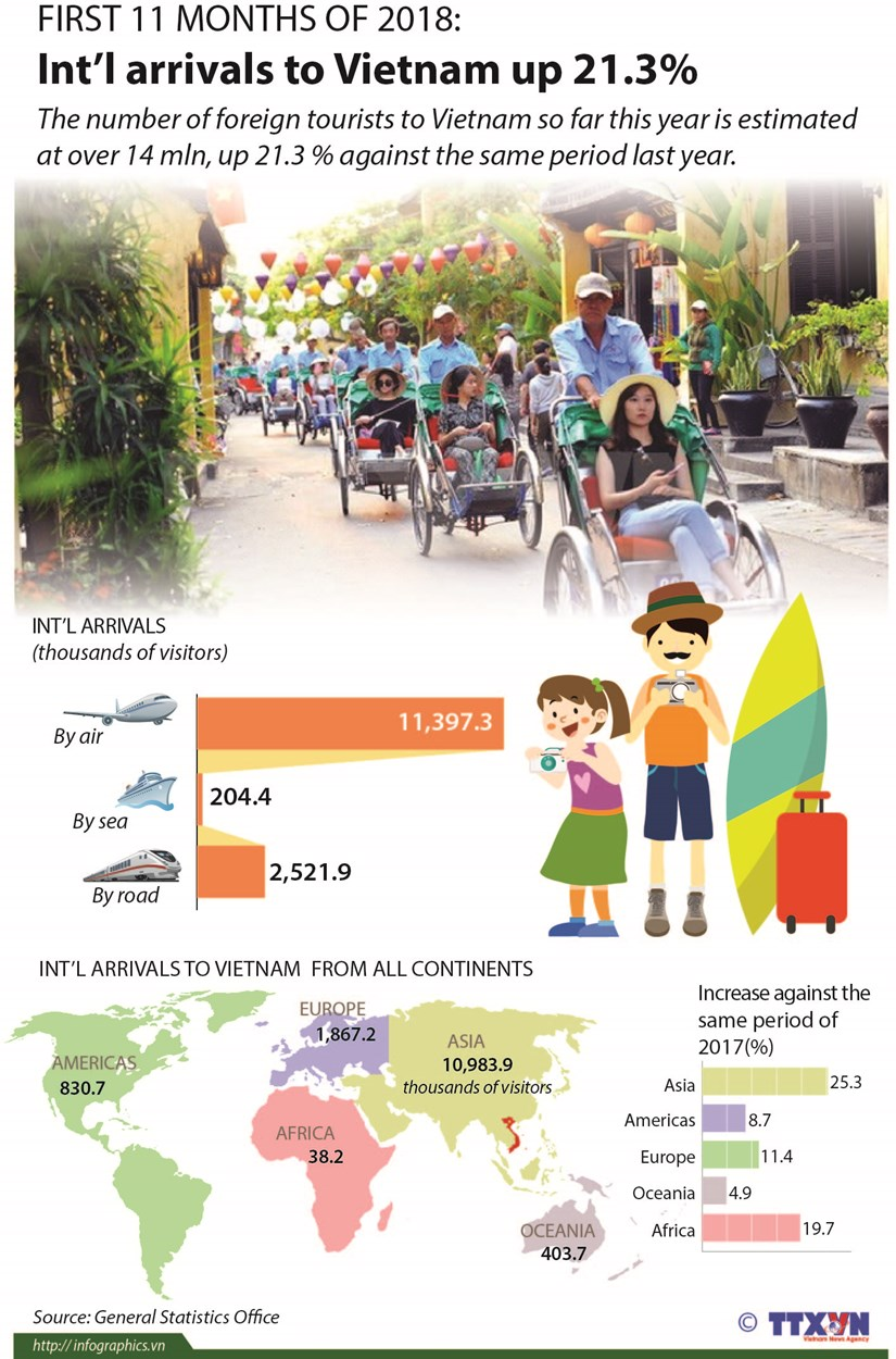 Int'l arrivals to Vietnam up 21.3% hinh anh 1