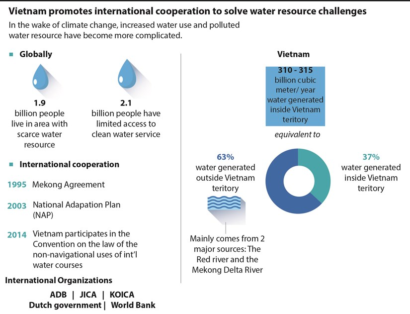 Vietnam promotes int'l cooperation to solve water resource challenges hinh anh 1