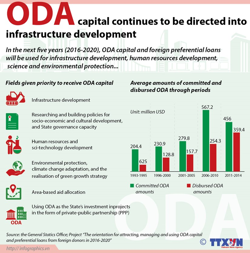 ODA capital continues to be directed into infrastructure development hinh anh 1