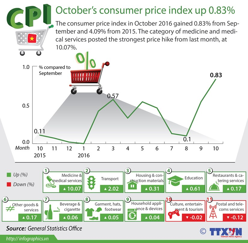October's consumer price index up 0.83% hinh anh 1