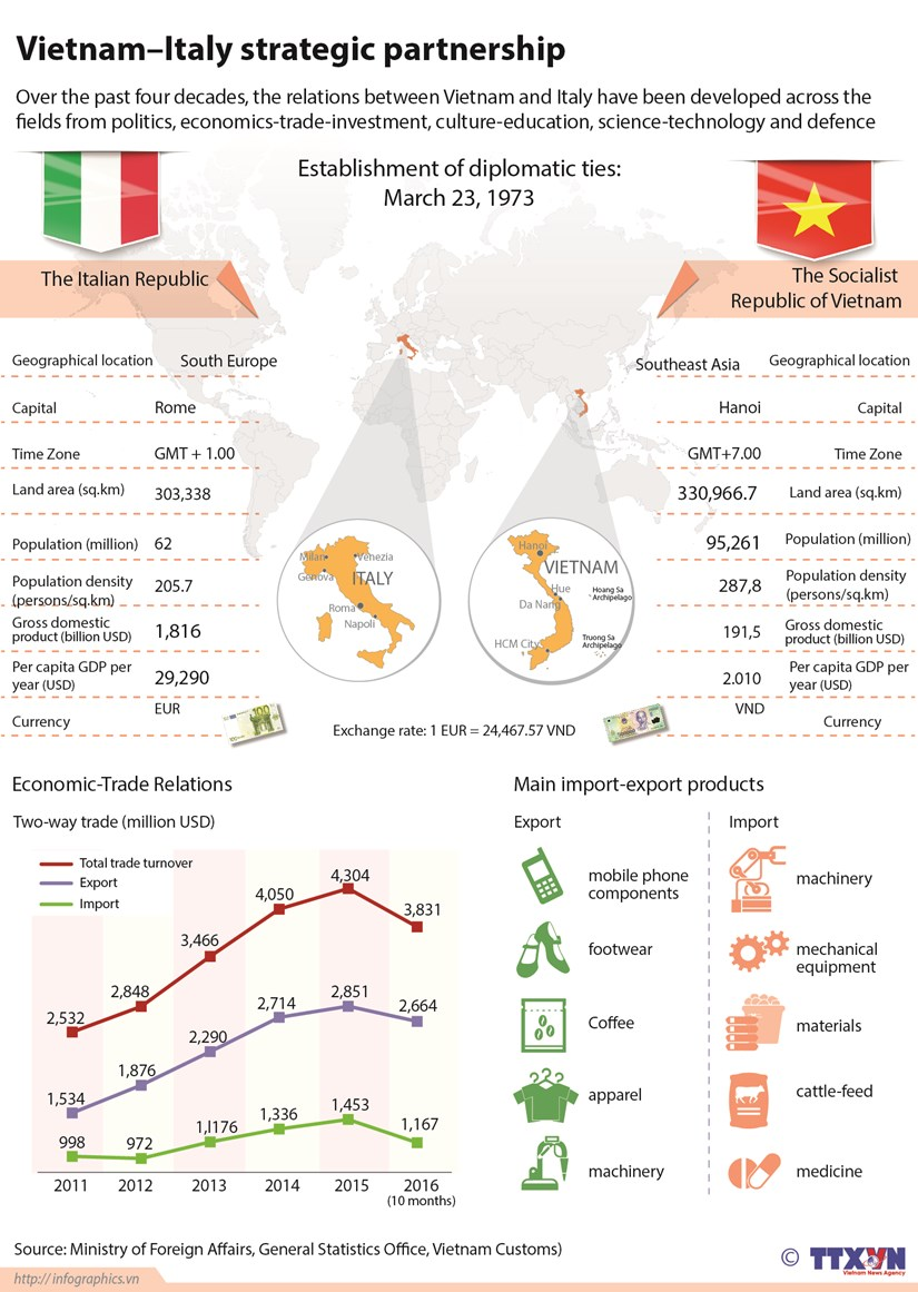 Vietnam - Italy strategic partnership hinh anh 1