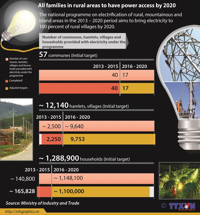 Programme brings electricity to rural areas hinh anh 1